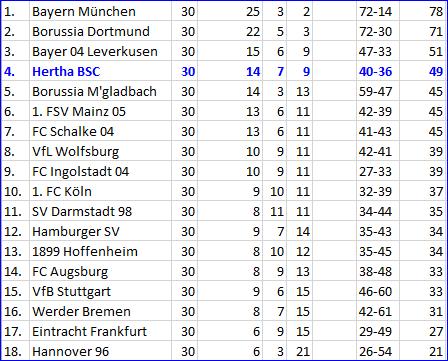 TSG 1899 Hoffenheim - Hertha BSC Kopfballtor Niklas Stark