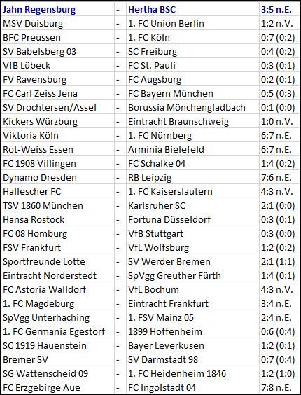 Ergebnisse der 1. DFB-Pokal-Runde 2016/17 -01