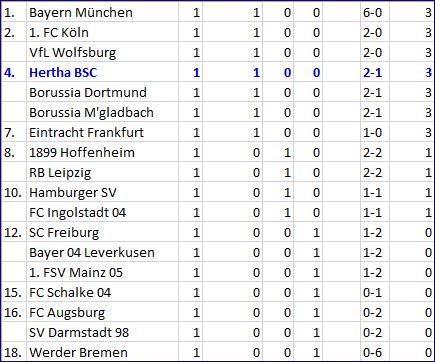 Herzschlagfinale Julian Schieber Hertha BSC SC Freiburg