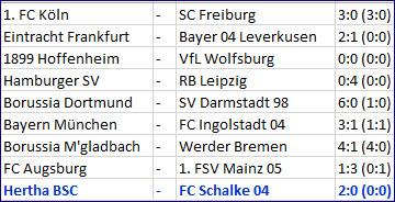 Matchwinner Mitchell Weiser Hertha BSC - FC Schalke 04
