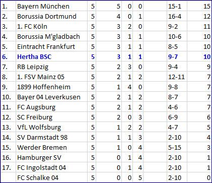 Torjäger Vedad Ibisevic Eintracht Frankfurt - Hertha BSC