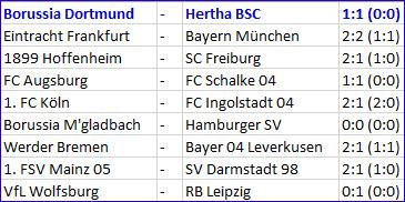 Borussia Dortmund - Hertha BSC Torhüter Rune Jarstein