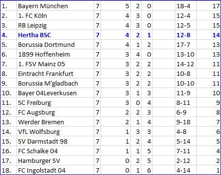 Borussia Dortmund - Hertha BSC Tor Valentin Stocker Rot