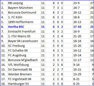 Nullnummer FC Augsburg - Hertha BSC