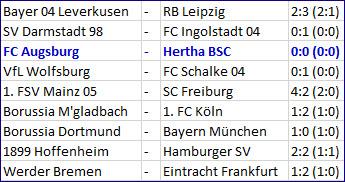 Pal Dardai Matchplan FC Augsburg - Hertha BSC