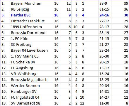 Freistossgott Marvin Plattenhardt Hertha BSC - SV Darmstadt 98