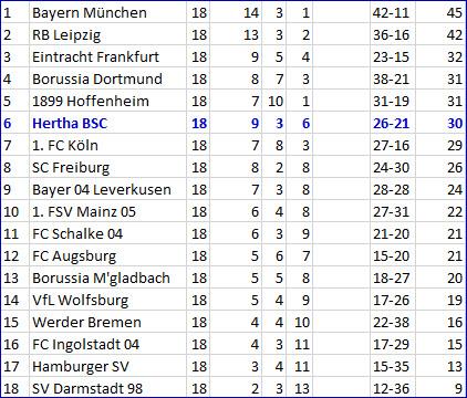 SC Freiburg - Hertha BSC Trainer Pal Dardai