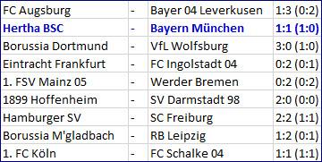 Bärenstarkes Mittelfeld Hertha BSC - Bayern München