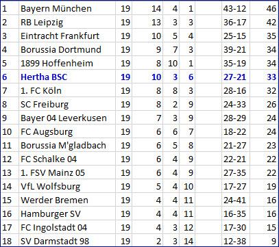 Blitztor Genki Haraguchi Hertha BSC – FC Ingolstadt 04