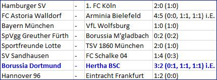 Borussia Dortmund – Hertha BSC Achtelfinale DFB-Pokal Ergebnisse