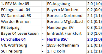 Rückrundenrutschgefahr FC Schalke 04 - Hertha BSC