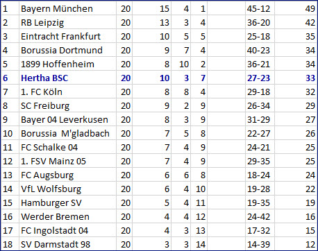 Torjäger mit Torflaute FC Schalke 04 - Hertha BSC