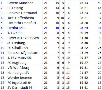 Vedator beendet Torflaute Hertha BSC - Bayern München