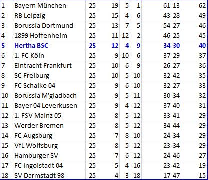 Albtraum-Halbzeit 1. FC Köln - Hertha BSC