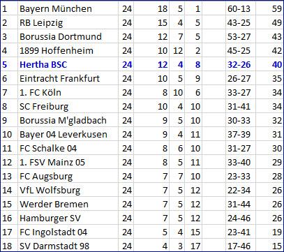 Freistoßhammer Marvin Plattenhardt Hertha BSC - Borussia Dortmund
