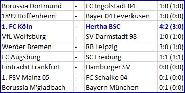 Zucker-Halbzeit 1. FC Köln - Hertha BSC