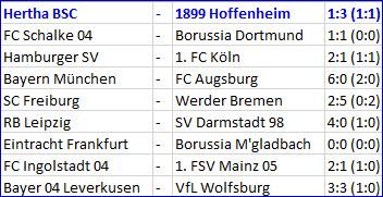 Handspiel Maximilian Mittelstädt Hertha BSC - 1899 Hoffenheim