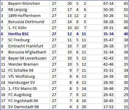 Rumpftruppe vergeigt - Borussia Mönchengladbach - Hertha BSC