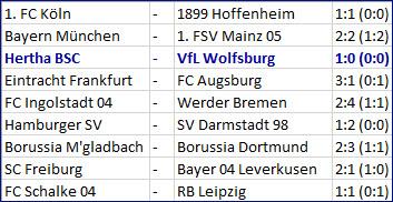 Vedad Ibisevic knipst Hertha BSC - VfL Wolfsburg