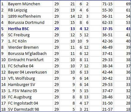 Weitschussgegentor Eigentor Brooks 1. FSV Mainz 05 - Hertha BSC