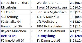 Ziel Europapokal Hertha BSC – FC Augsburg