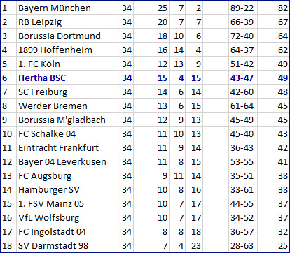 Europa-League-Qualifikation Hertha BSC - Bayer 04 Leverkusen