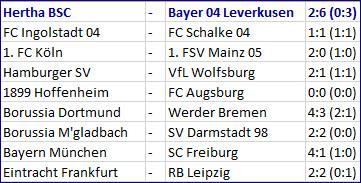 Heimklatsche Hertha BSC - Bayer 04 Leverkusen