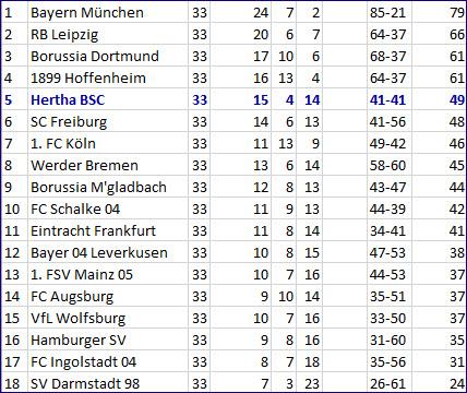 Kopfballtor von Jordan Torunarigha SV Darmstadt 98 - Hertha BSC