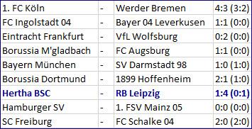 Langkamp und Brooks sehen Gelb - Hertha BSC RB Leipzig