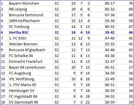 Rune Jarstein patzt - Hertha BSC RB Leipzig