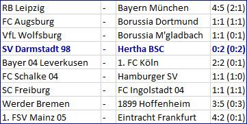 Salomon Kalou mit Scherenschlagfallrückzieher SV Darmstadt 98 - Hertha BSC