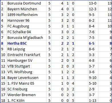 Kopfballtor Salomon Kalou Hertha BSC - Bayer 04 Leverkusen - 2:1