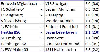 Tor Mathew Leckie Hertha BSC - Bayer 04 Leverkusen - 2:1