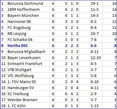 Vedad Ibisevic Schiedsrichterbeleidigung 1. FSV Mainz 05 - Hertha BSC