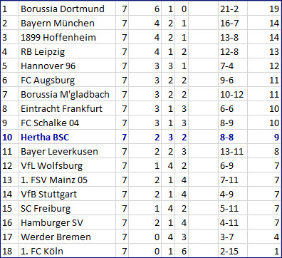 Genki Haraguchi Monster-Dribbling Hertha BSC - FC Bayern München