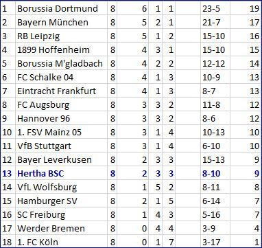 Mittelstürmer Davie Selke Hertha BSC – FC Schalke 04