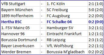 Rote Karte Genki Haraguchi Hertha BSC – FC Schalke 04