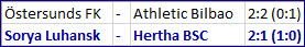 Supertalent Arne Maier Sorja Luhansk - Hertha BSC
