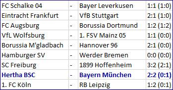 Tor Ondrej Duda Hertha BSC - FC Bayern München