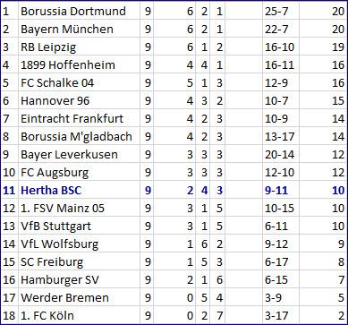 Elfmeterfoul Arne Maier SC Freiburg - Hertha BSC