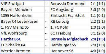 Tor Mitchell Weiser Hertha BSC - Borussia Mönchengladbach