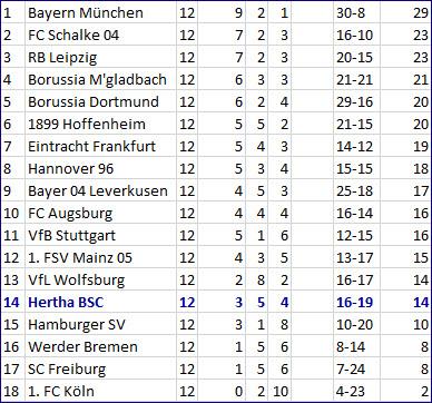 Tor Vedad Ibisevic Hertha BSC - Borussia Mönchengladbach