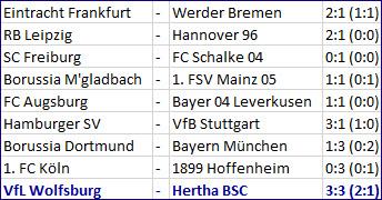 Torschützen Karim Rekik Davie Selke VfL Wolfsburg Hertha BSC 3-3