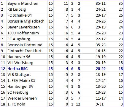 Abstiegskampf FC Augsburg - Hertha BSC