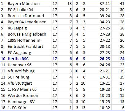 Doppelpack Davie Selke RB Leipzig - Hertha BSC