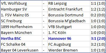 Doppelpack Salomon Kalou Hertha BSC - Hannover 96 3-1