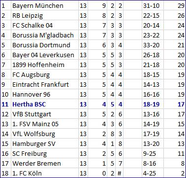 Doppelspitze Doppelpack 1. FC Köln - Hertha BSC – 0:2