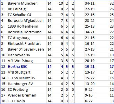 Kevin Prince Boateng Hertha BSC – Eintracht Frankfurt – 1:2