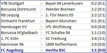 Salomon Kalou Last Minute Tor FC Augsburg - Hertha BSC