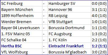 Torjäger Davie Selke Hertha BSC – Eintracht Frankfurt – 1:2